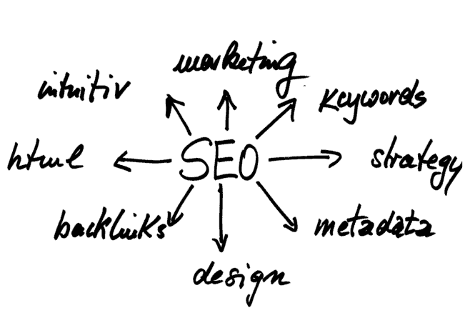 How to Develop a Successful SEO Strategy for Your WordPress Website